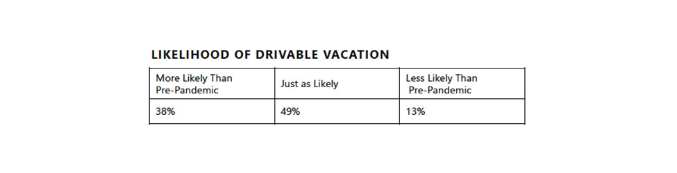 Chart showing the liklihood of people to opt for a drivabl, scenic vacation this summer.