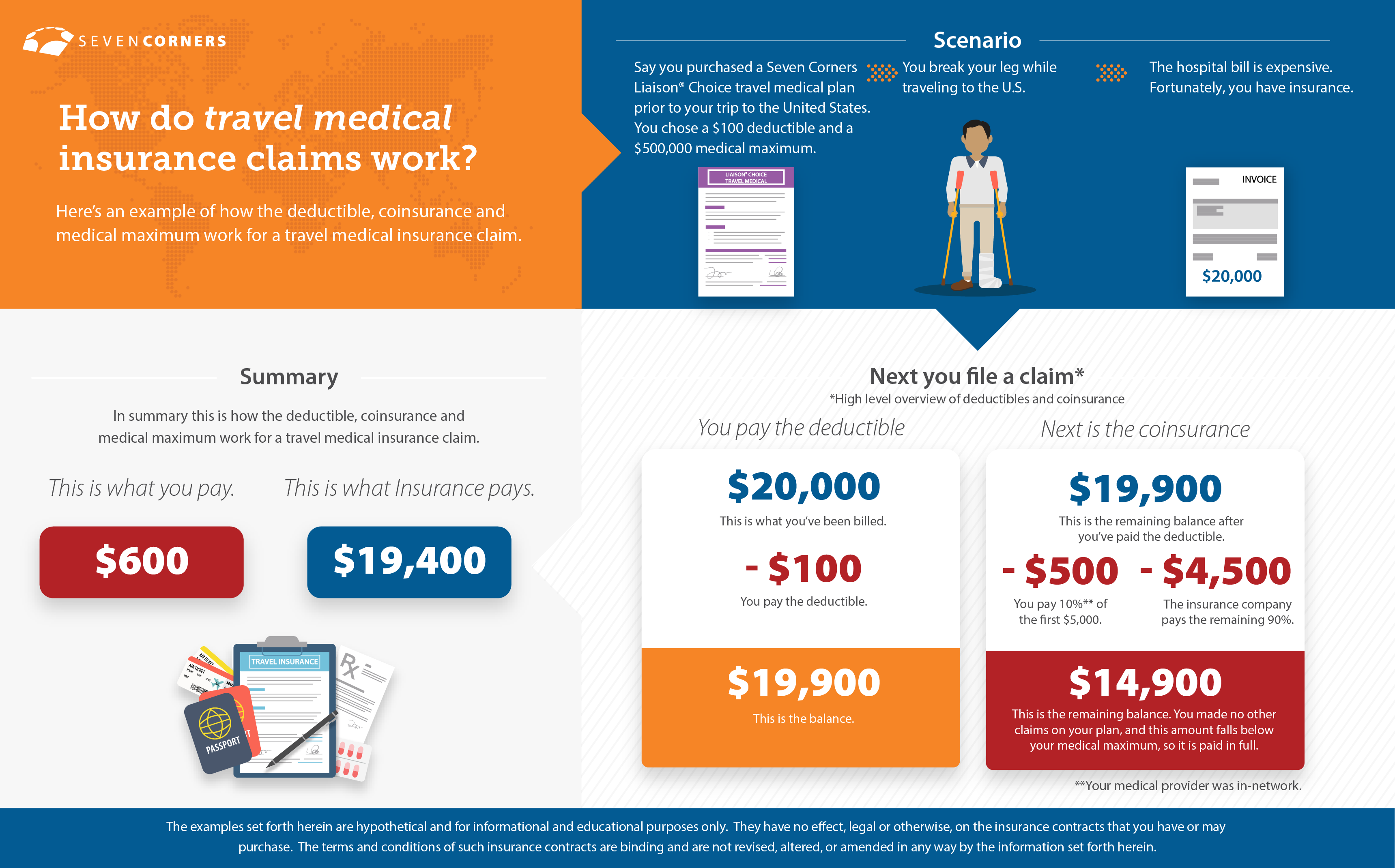 How Travel Medical Claims Work Infographic
