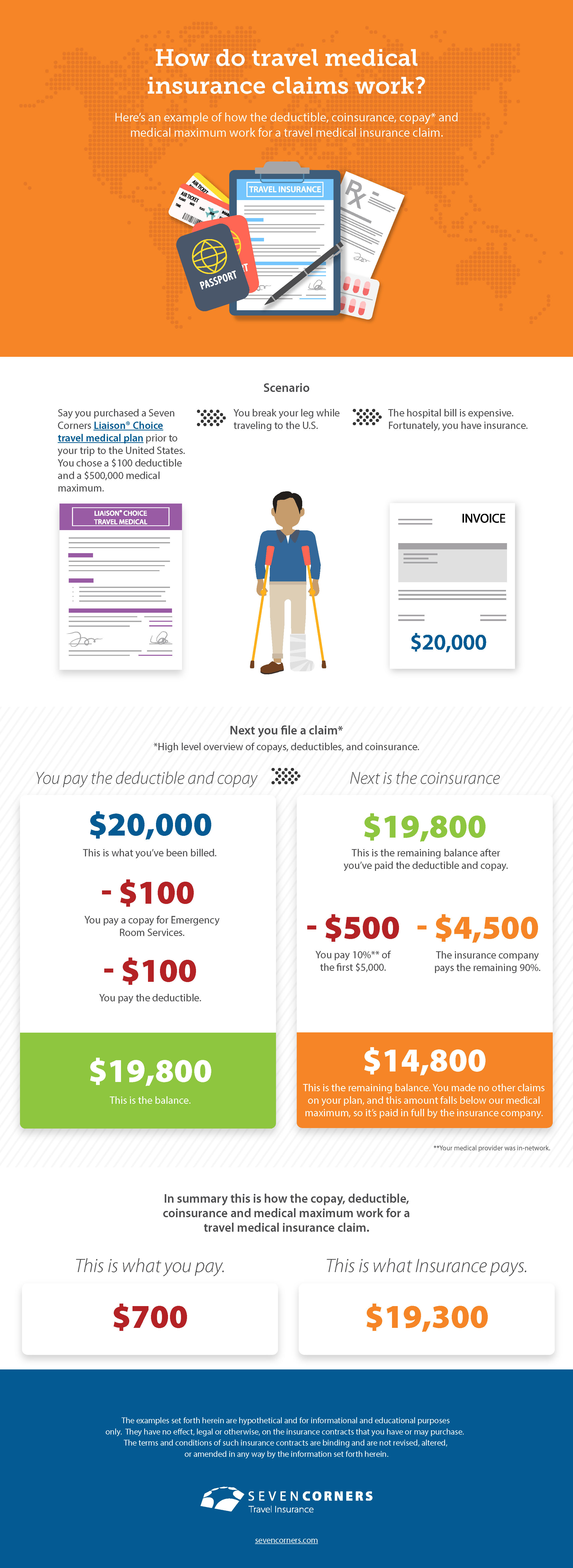 How Claims Work Infographic
